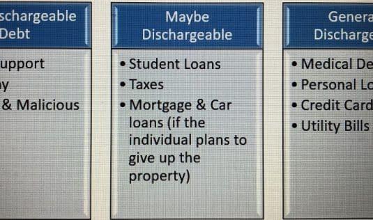 Types of Discharged Debts